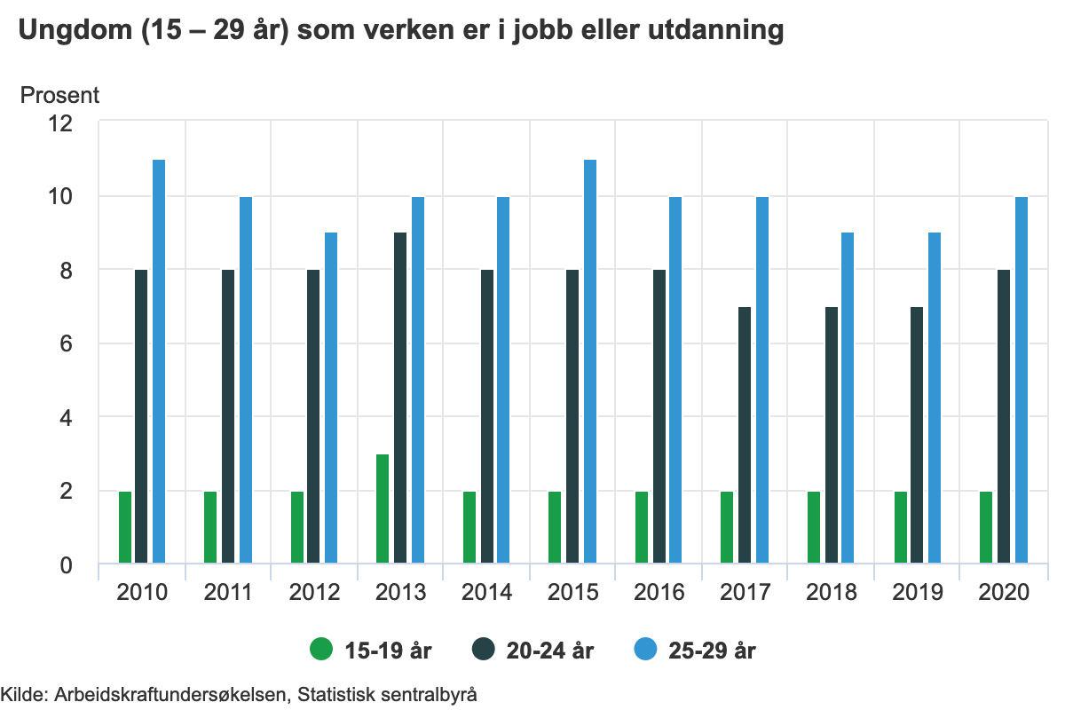 Arbeidsløsheten blant ungdom mellom 25 og 29 år har ligget rundt ti prosent de siste ti åra.